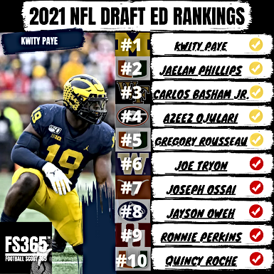 2021 NFL Draft Edge Rankings Re-Evaluated