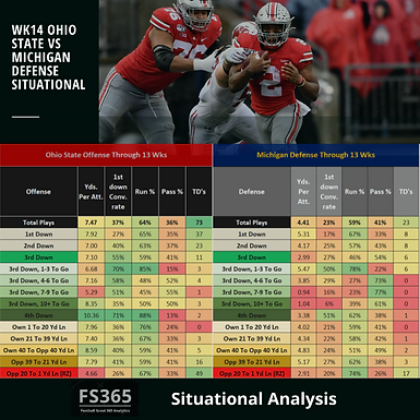 CFB 365 Featured Situational Analysis: 2019 Ohio State vs. Michigan