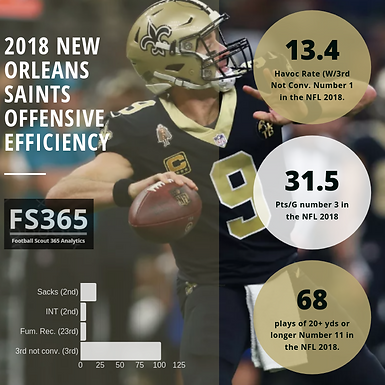 Pro Football Scout 365: Offensive Efficiency Rankings Examines Havoc Rate W/3rd Downs Not Converted.