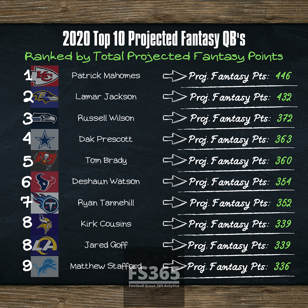 2020 Top 10 Fantasy QB Projections. Fantasy Football Points Projections.