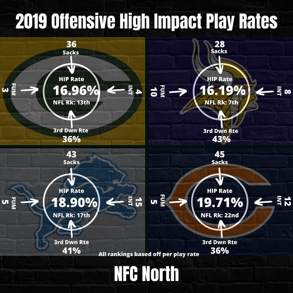 2019 NFC North High Impact Play Rate