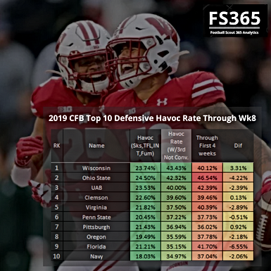 CFB 365 2019: Offensive Havoc Rate and Efficiency Through Wk8