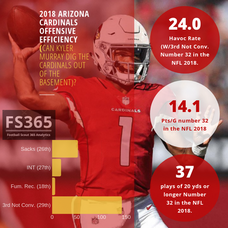 2018 Arizona Cardinals Offensive Efficiency: Can Kyler Murray Dig the Cardinals Out Of The Basement?