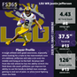 2020 NFL Draft Player Review: Minnesota Vikings WR Justin Jefferson