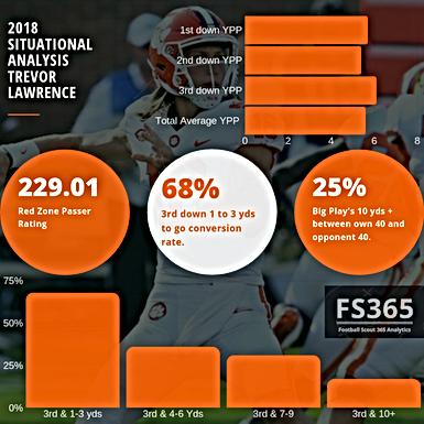 CFB365 Situational Analysis: Revisiting Trevor Lawrence's 2018 Season
