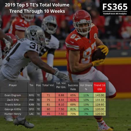 Fantasy Football: 2019 Top 5 TE's by Total Volume Trend Through 10 Weeks