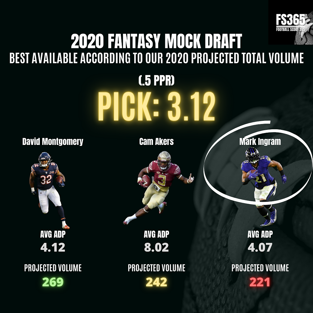 Fantasy Mock Draft Pick 3.12