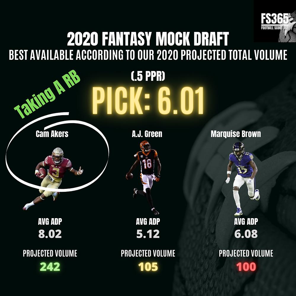 Fantasy Mock Draft Pick 6.01