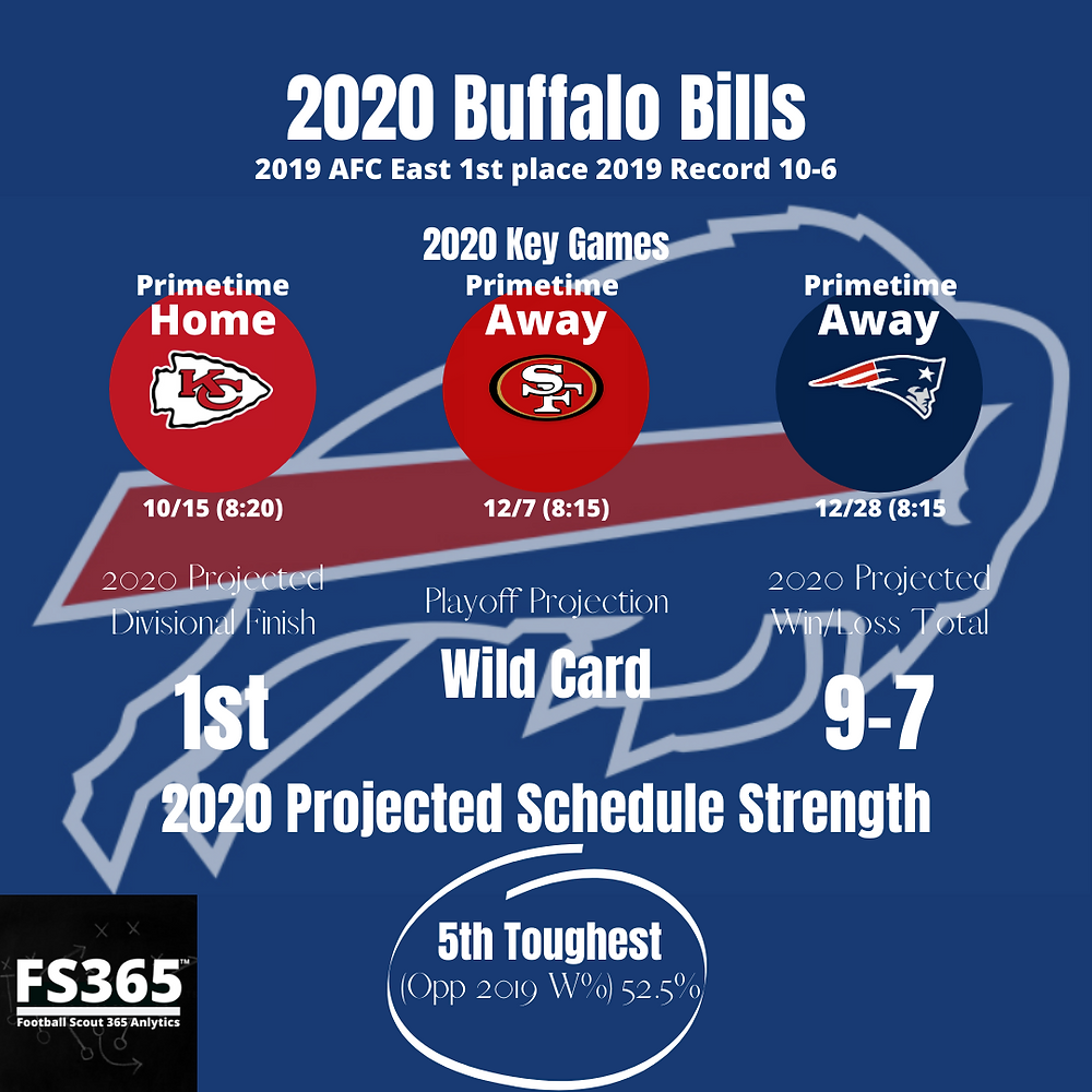 2020 Buffalo Bills Key Games