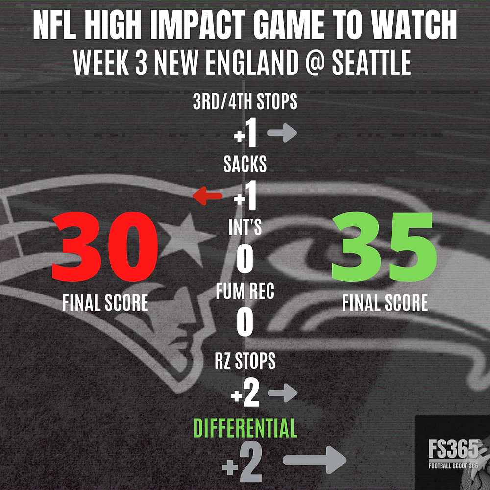 New England vs Seattle High Impact Play Rate Week Two NFL