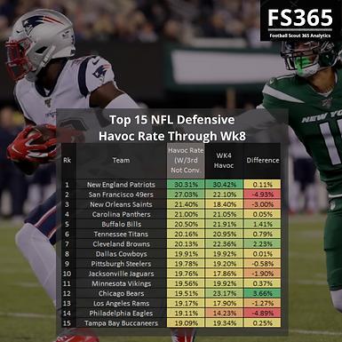 NFL 2019: Defensive Havoc and Efficiency Through 8 Weeks
