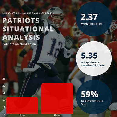 Super Bowl LIII Preview: Situational Analysis Examines Patriots 3rd Down Personnel and Tendencies