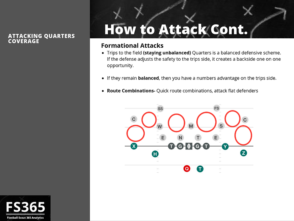 Formations to use when attacking quarters coverage