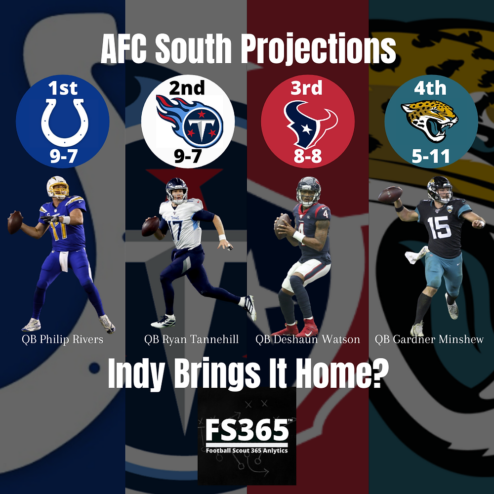 2020 AFC South Projections