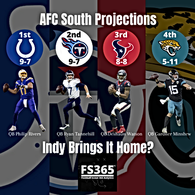2020 AFC South Projections and Preview Indianapolis Colts Featured