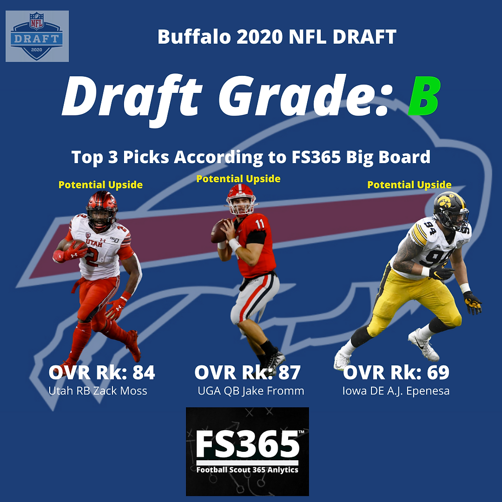 Buffalo Bills 2020 NFL Draft Grades