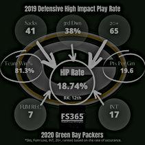High Impact Play Rate Analysis