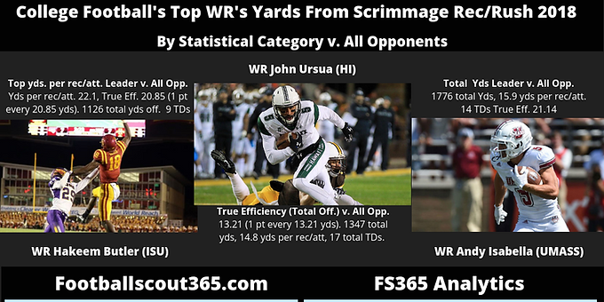 College Football's Top WR's Yards From Scrimmage Rec/Rush 2018: Hawaii's John Ursua Leads the Way