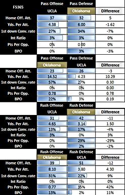 2018 UCLA @ Oklahoma Situational Tendency Analysis Preview