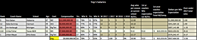 Estimated Dollars Per Victory 2018: Power Five Head Coaches Will Earn 650k Per Victory.