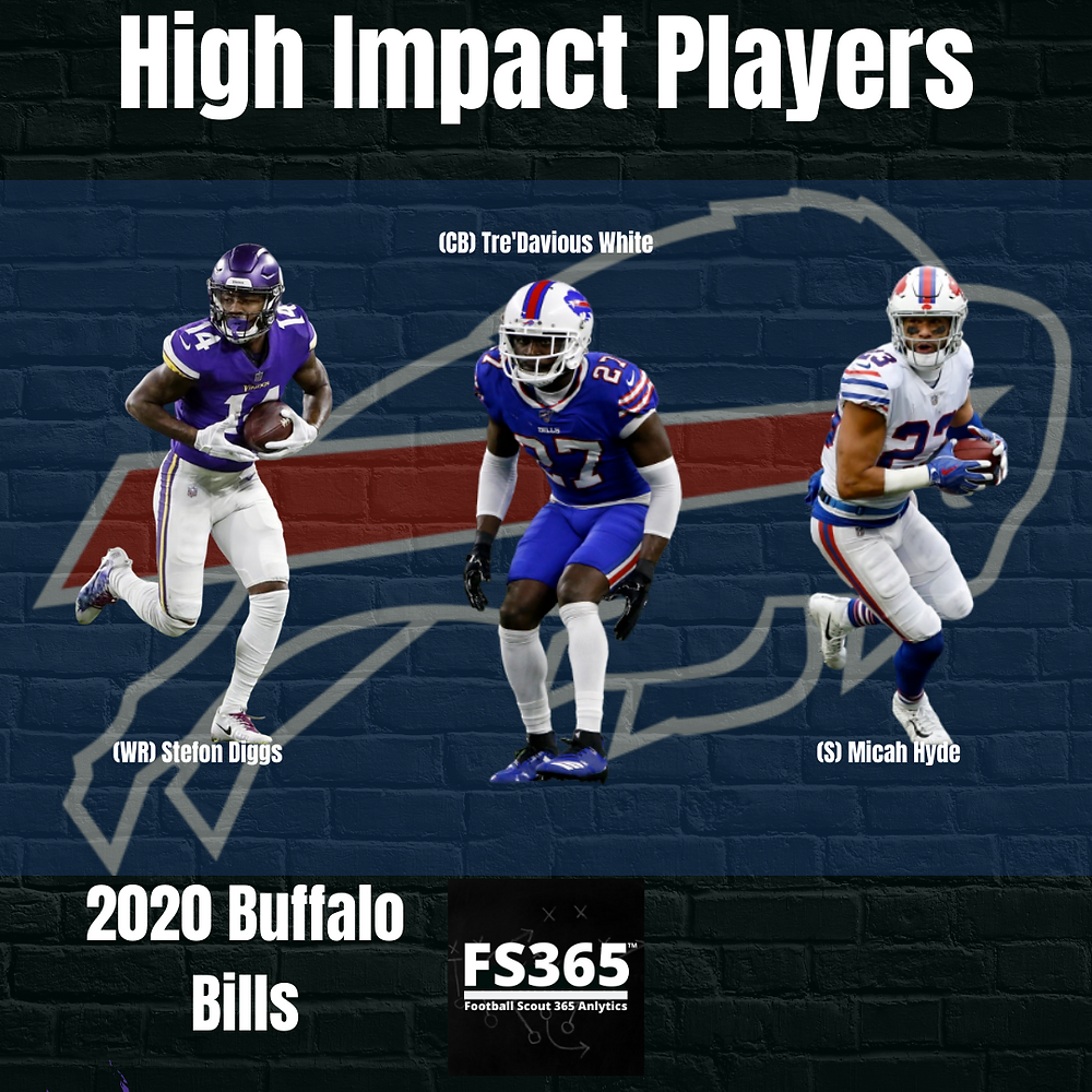 2020 Buffalo Bills High Impact Players