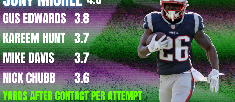 NFL: Five Notable Trends and Stats Through Four Weeks (Free Access To NFL Advanced Stats)