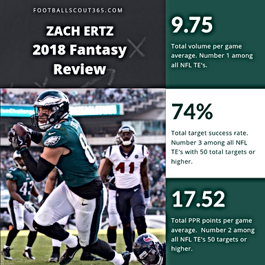 Fantasy Scout 365: Reviewing 2018 NFL TE Total Volume, Target Success Rate and PPR Ranking.