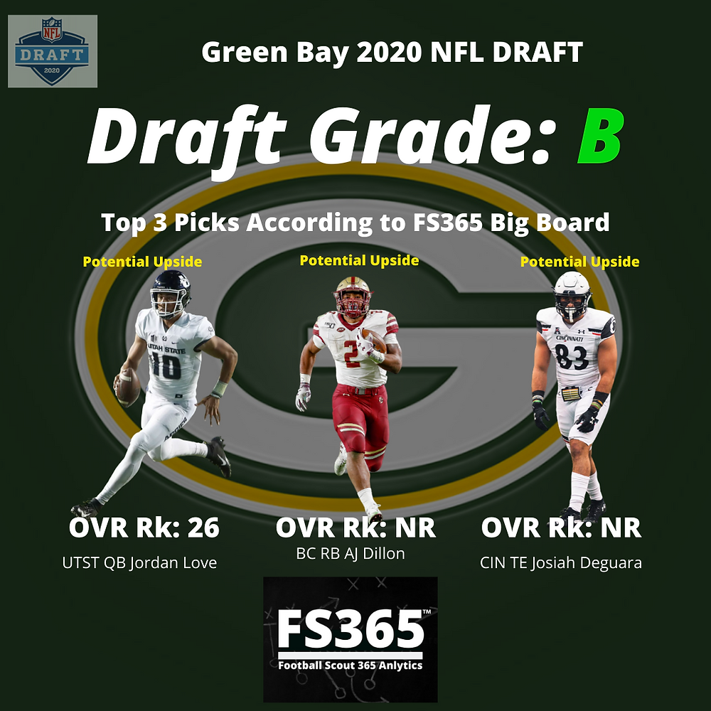 Green Bay Packers 2020 NFL Draft Grade