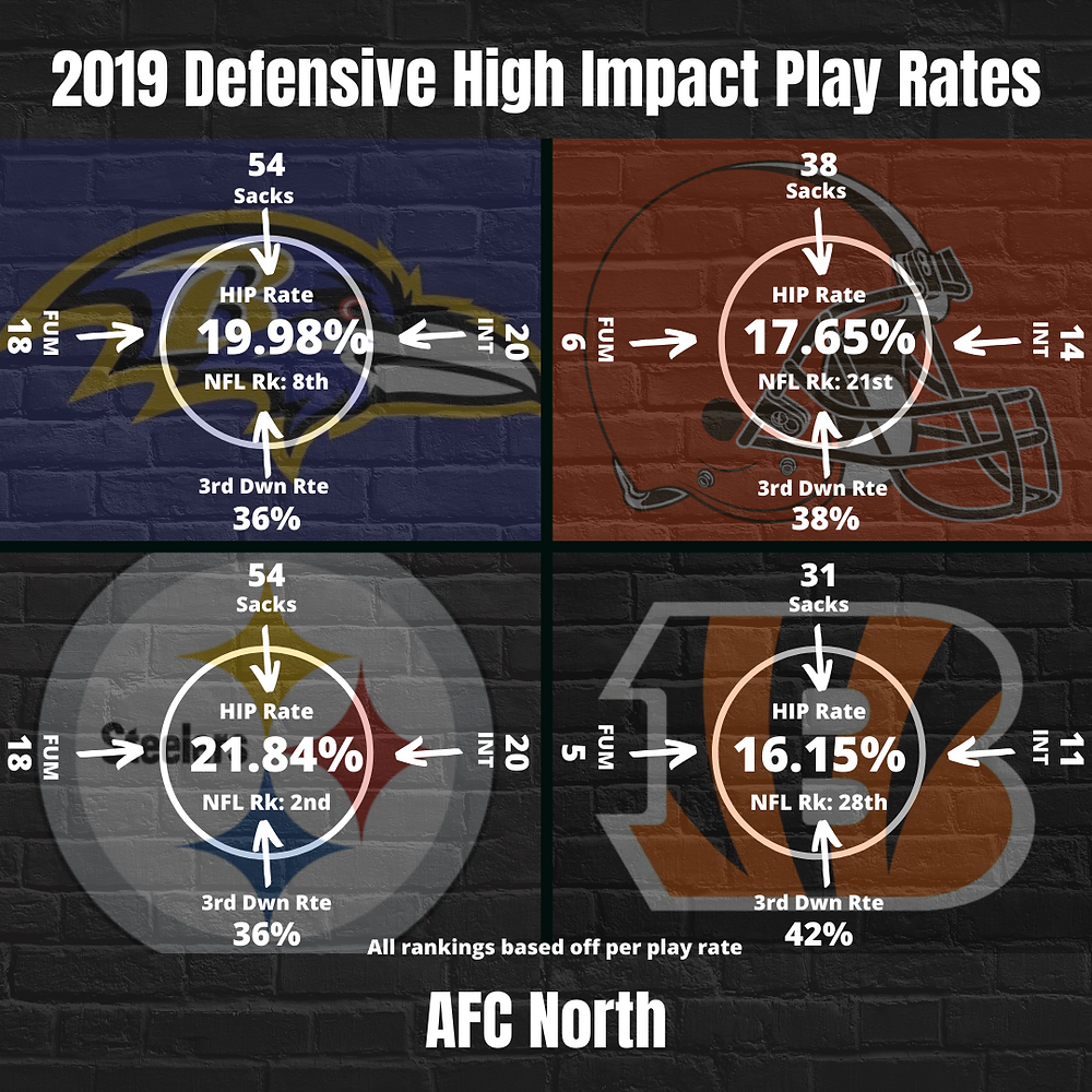 2019 AFC North Team Defense High Impact Play Rate