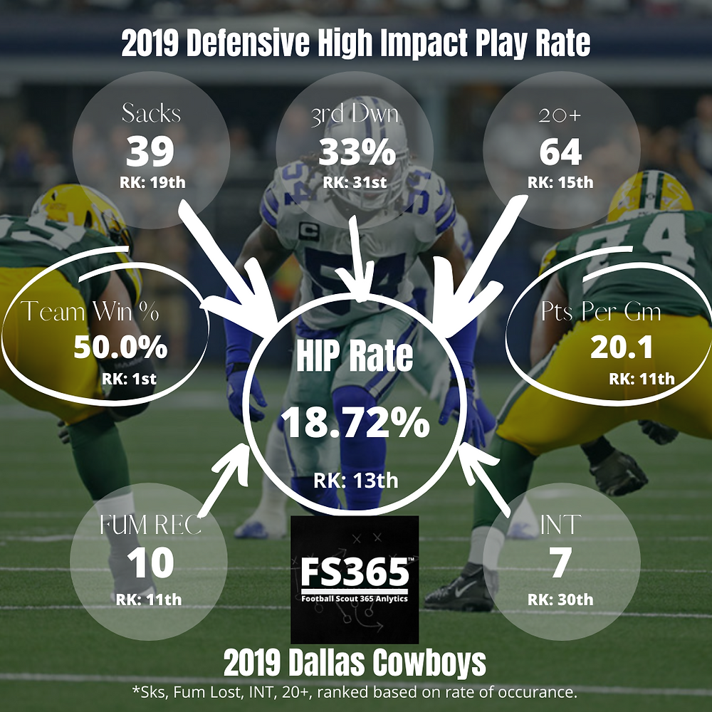 2019 Dallas Cowboys Defensive High Impact Play Rate