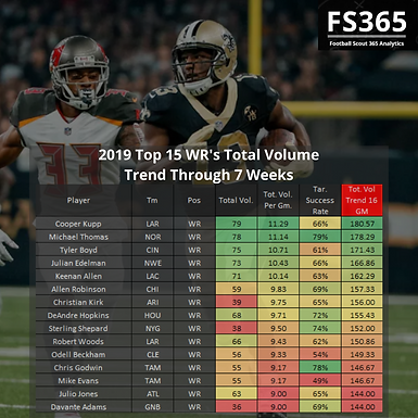 Fantasy Football: 2019 Top 15 WR's by Total Volume Trend Through 7 Weeks