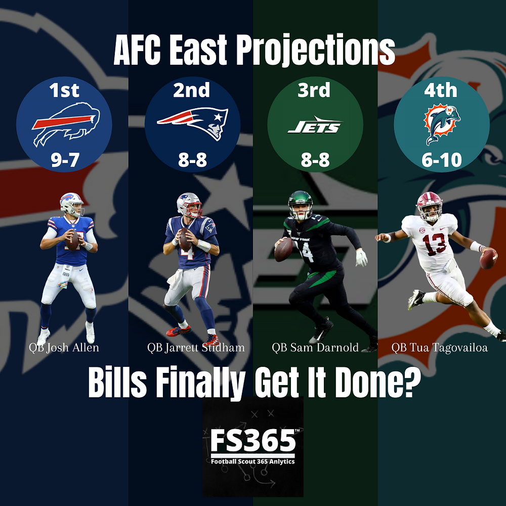 2020 AFC East Projections