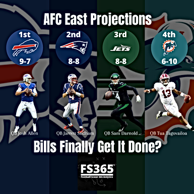 2020 AFC East Projections and Preview Buffalo Bills Featured