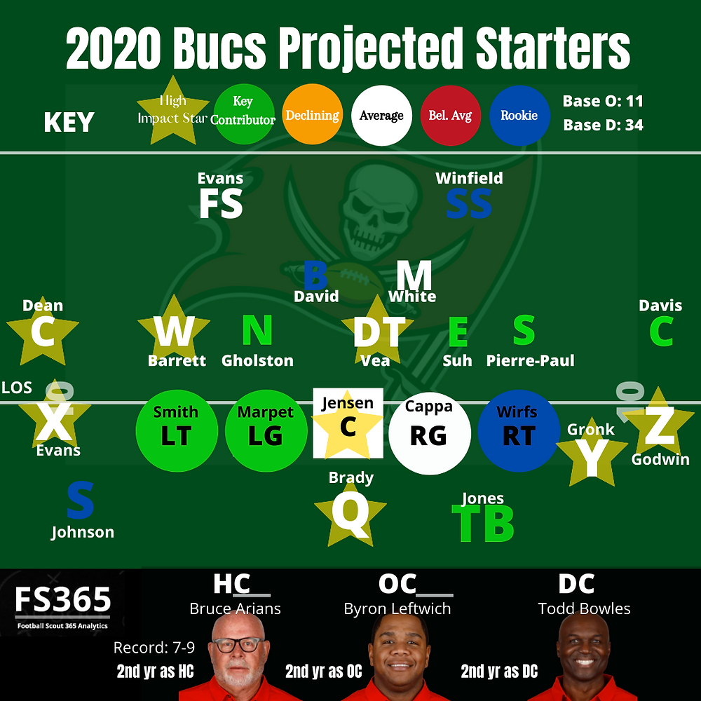 2020 Tampa Bay Bucs Projected Starters