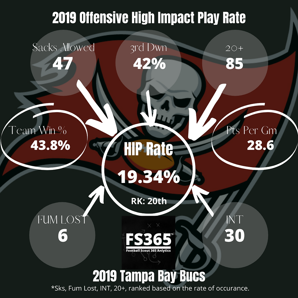 Tampa Bay 2019 High Impact Play Rate
