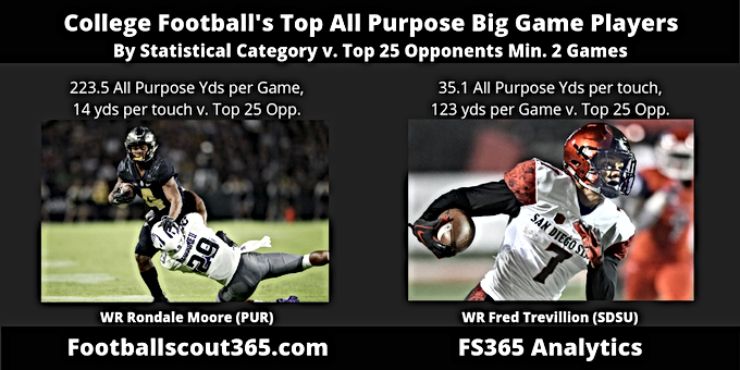 College Football's Top All Purpose Big Game Players: Purdue's Rondale Moore Tops The List