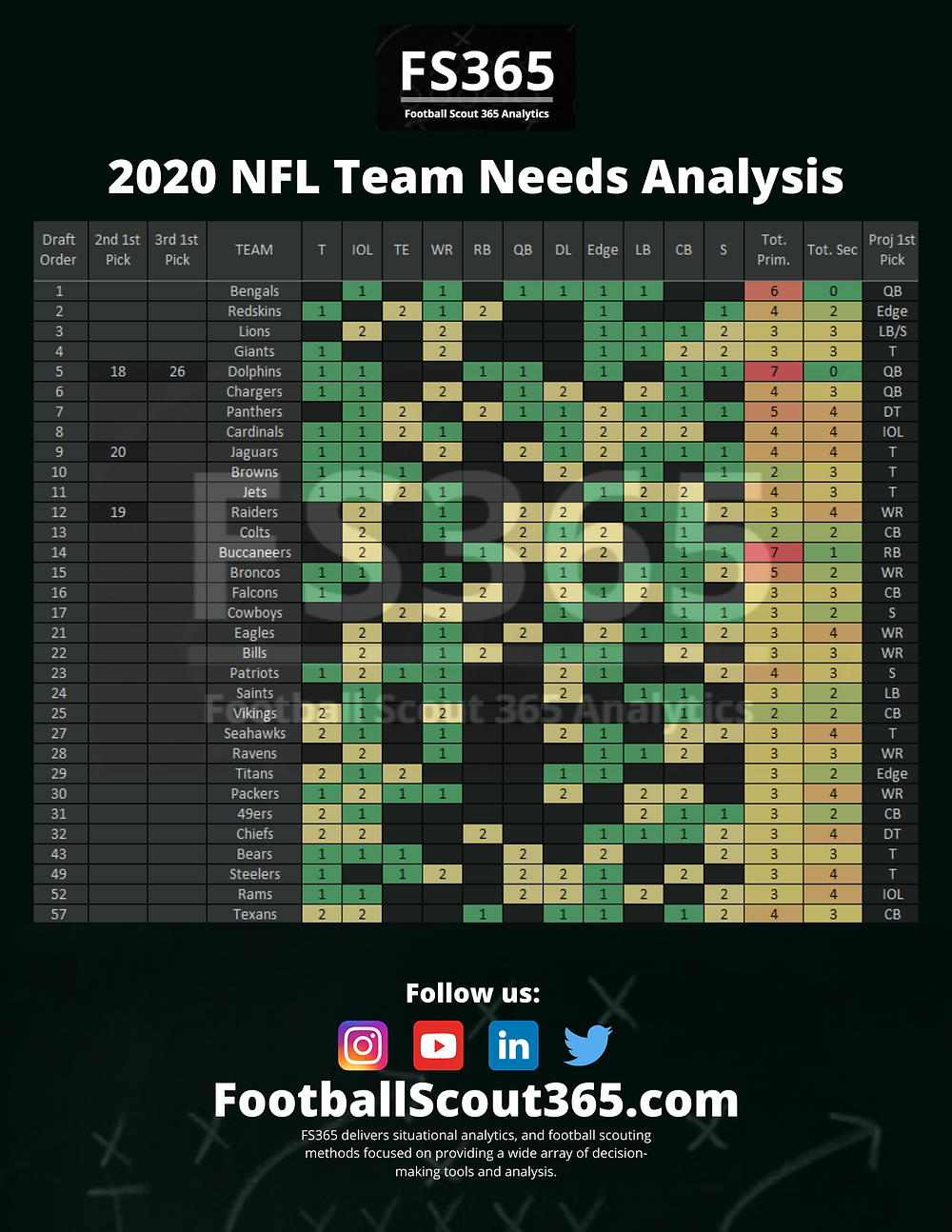 Football Scout 365 NFL Team Needs Analysis