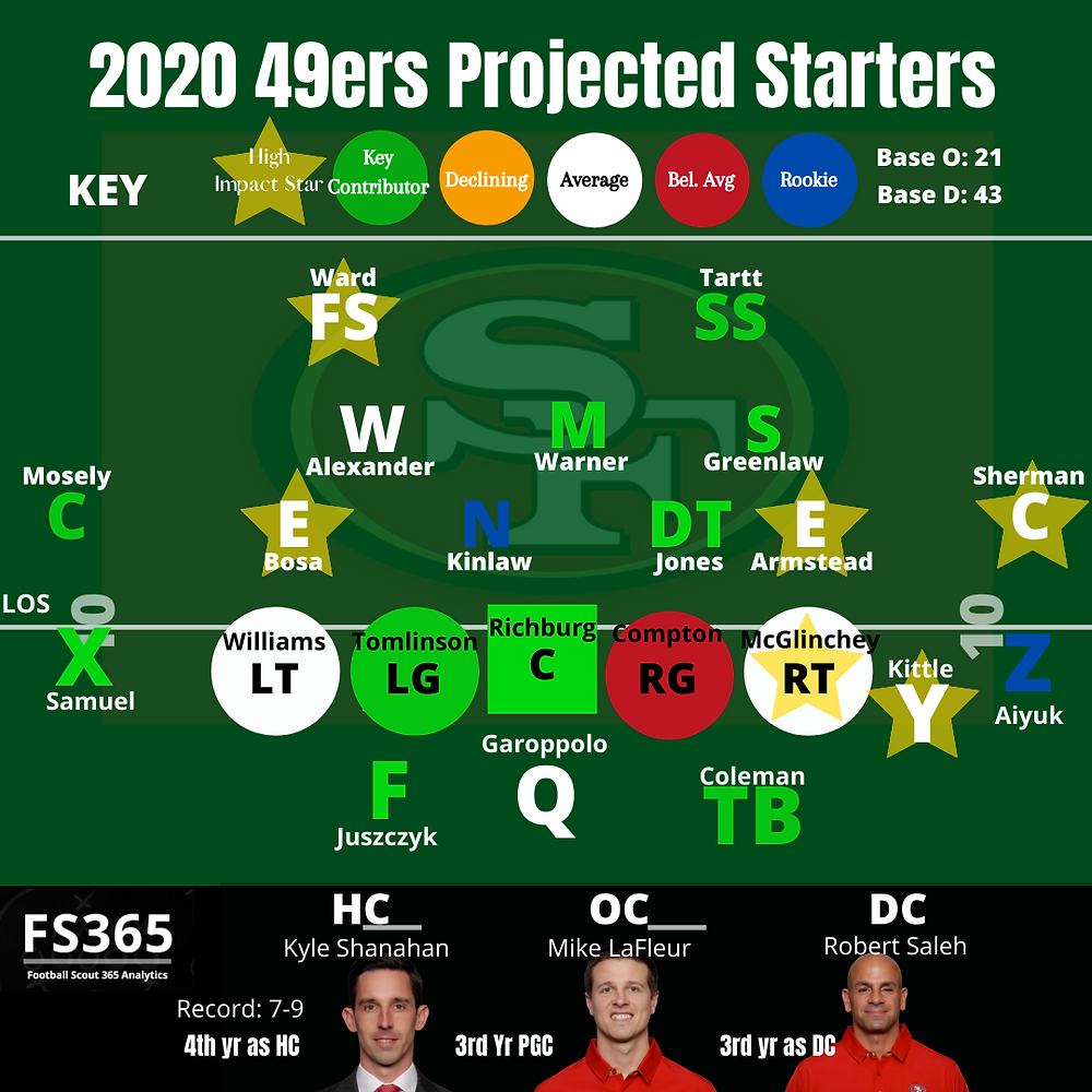 2020 49ers Projected Starters
