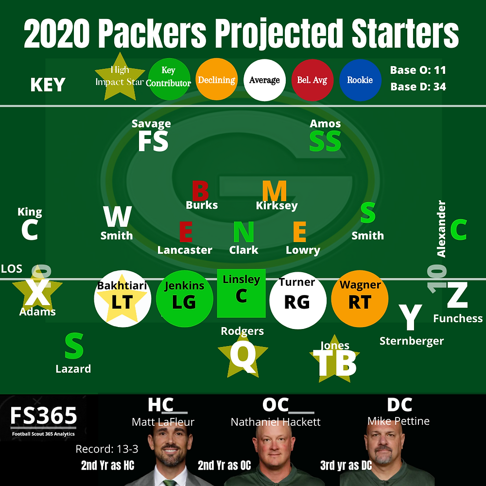 2020 Green Bay Packers Projected Starters