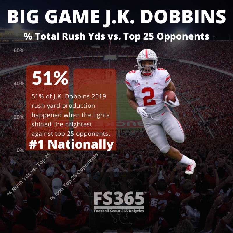 Big Game J.K. Dobbins