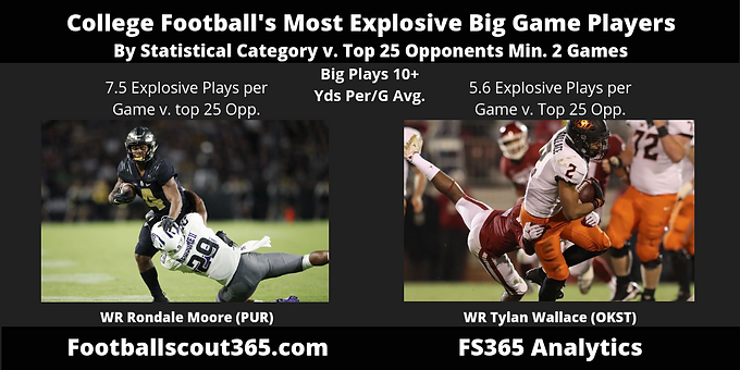 College Football's Most Explosive Big Game Players: Rondale Moore Once Again Leads the Way