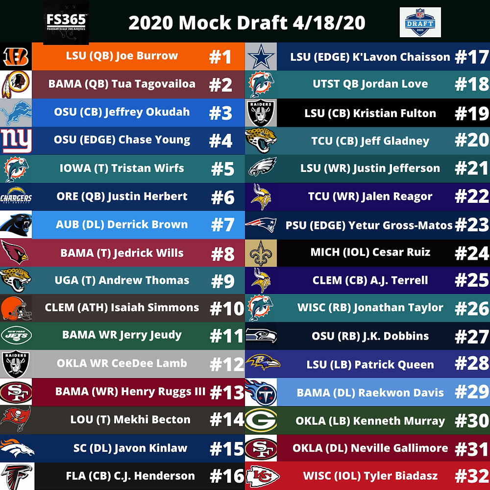 Football Scout 365 2020 NFL Draft Mock FInal