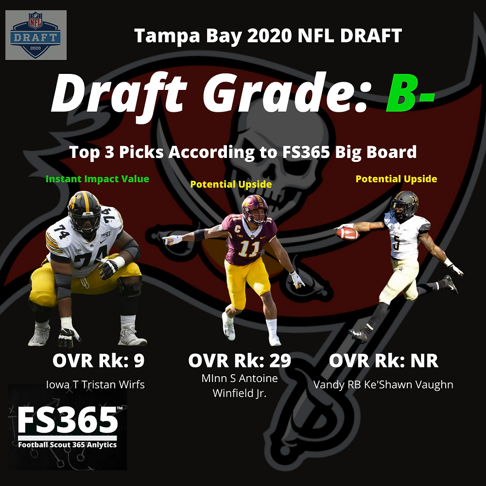 2020 Tampa Bay NFL Draft Grades