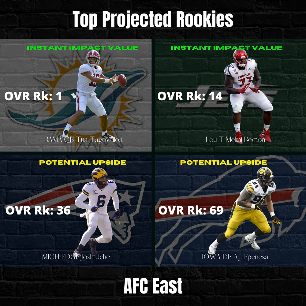 2020 AFC East Top Projected Rookies