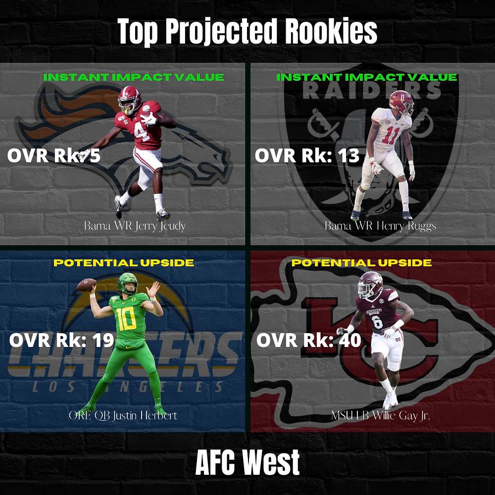2020 Top AFC West Rookie Projections
