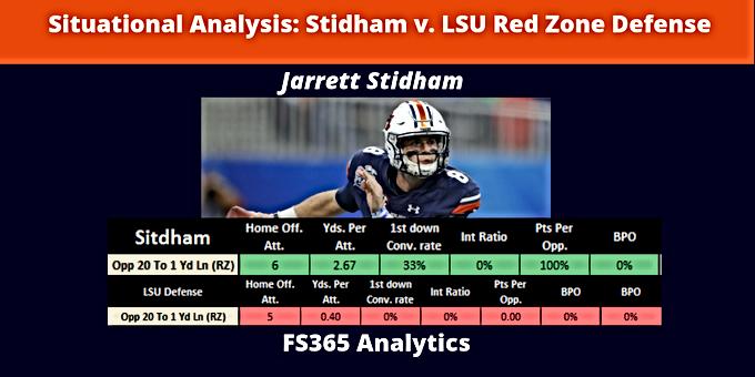 Situational Analysis: Stidham v. LSU Red Zone Defense