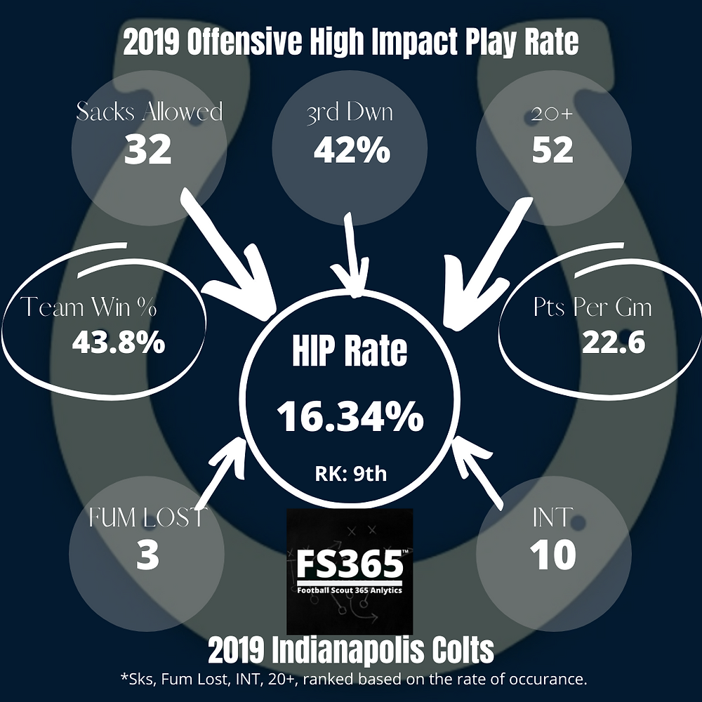 2020 Indianapolis Colts Offensive High Impact Play Rate