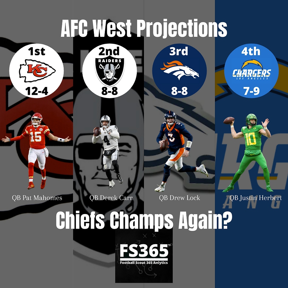 2020 AFC West Projections