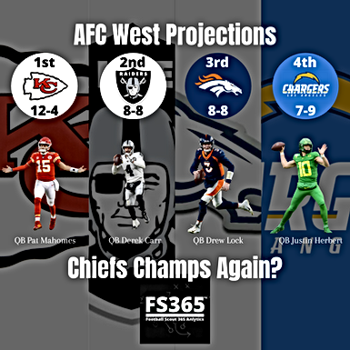 2020 AFC West Projections and Preview Kansas City Chiefs Featured