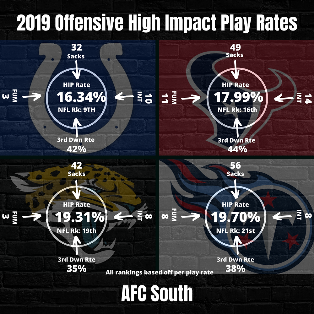 2019 AFC South Offensive Team High Impact Play Rates